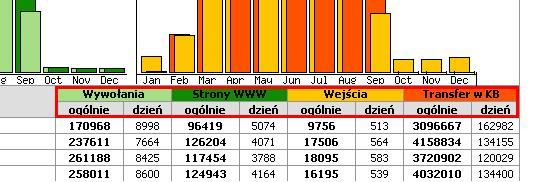 Statystyki WWW - Pojęcia - Wywołania, Strony WWW, Wejścia, Transfer w KB - Przykładowy widok statystyk oglądalności