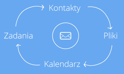 Xchange - Schemat 4 funkcji licencji Xchange - Kontakty, Pliki, Kalendarz, Zadania