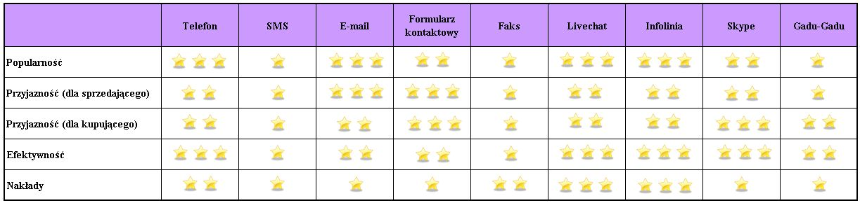 Tabela z wymienionymi kanałami komunikacji z klientem