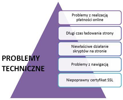 Sklep internetowy - Dlaczego klienci porzucają koszyk - Przyczyna Problemy techniczne - Diagram