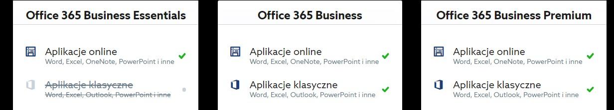 Czy do korzystania z usługi Office 365 wymagany jest Internet?