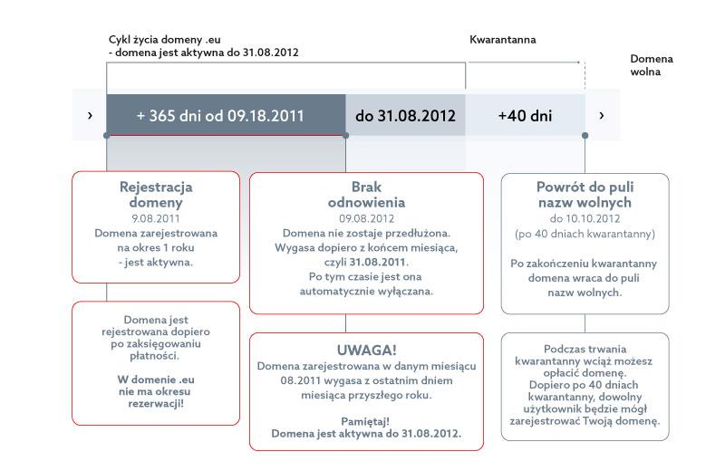 Domeny - Domeny europejskie - Cykl życia domeny .eu obowiązuje przy domenach zarejestrowanych przed 15.09.2014.