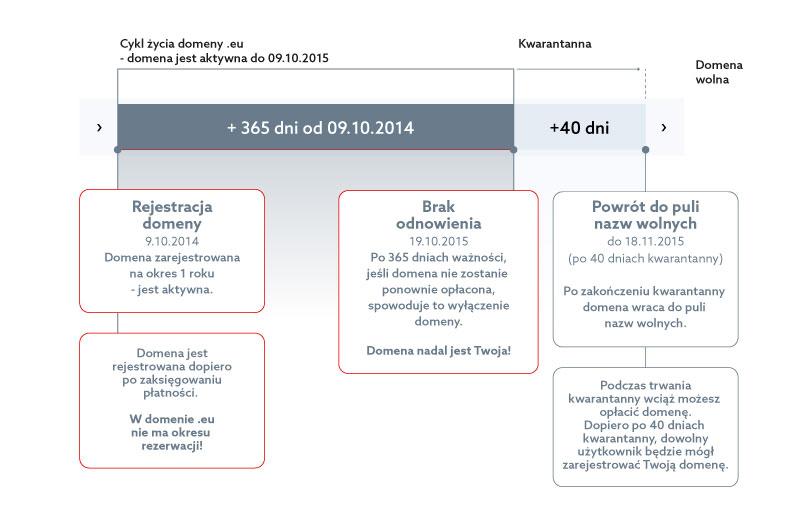 Domeny - Domeny europejskie - Cykl życia domeny .eu obowiązuje przy domenach zarejestrowanych po 15.09.2014