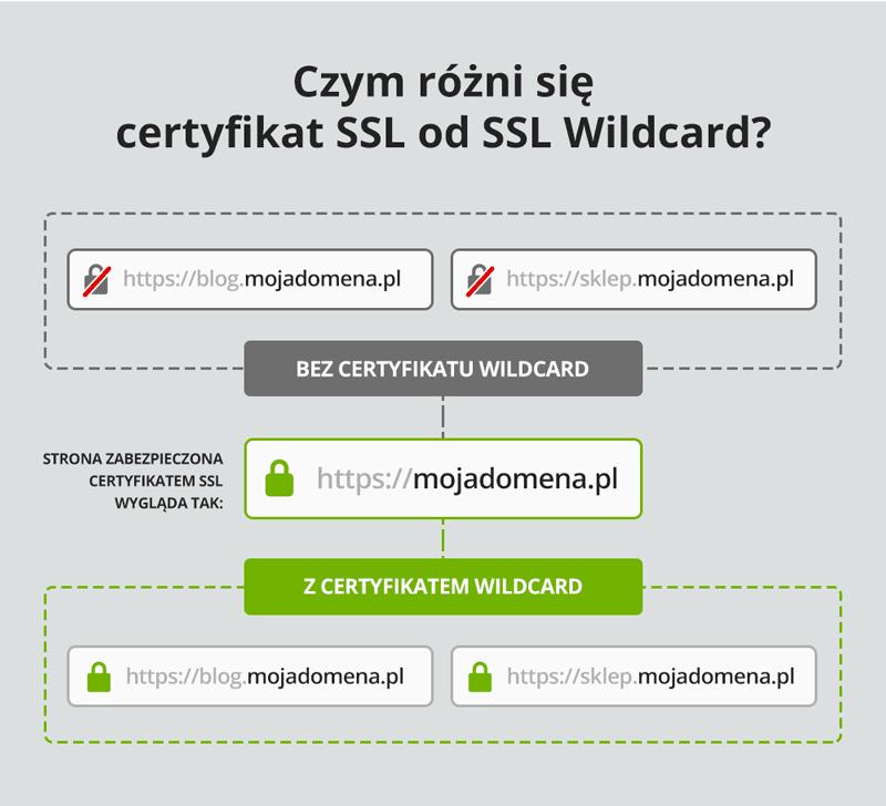 Które adresy domeny będzie szyfrował certyfikat SSL Wildcard?