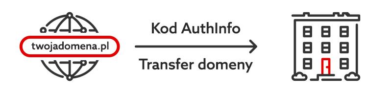 Domeny EU - Transfer domeny - Kod AuthInfo - Jak przenieść domenę z home.pl do innej firmy?