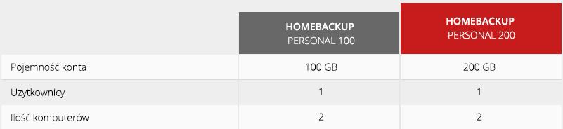 Przykładowa oferta narzędzia Acronis Backup Personal