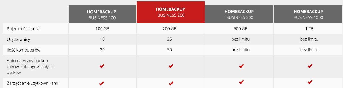 Przykładowe oferty dla Acronis Backup Business