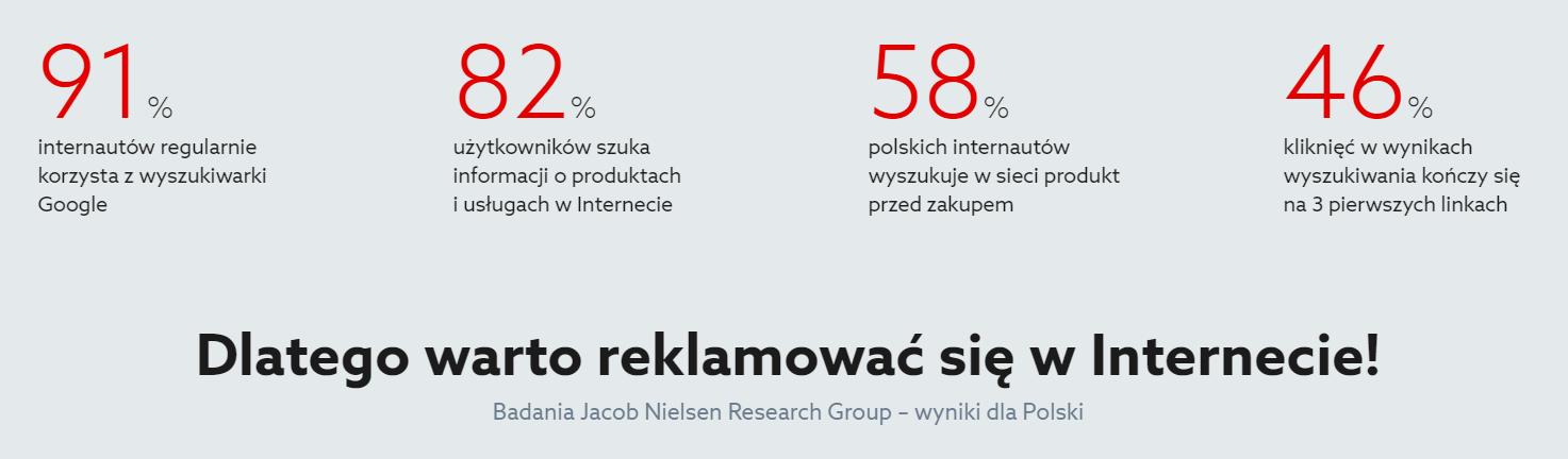 Reklama internetowa - Dlatego warto reklamować się w Internecie! - Badania Jacob Nielsen Research Group - wyniki dla Polski