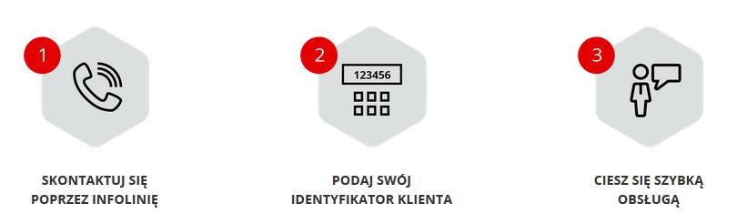 Pomoc Premium - Kontakt - Trzy kroki prowadzące do zostania użytkownikiem Premium