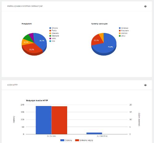 Statystyki serwera home.pl - Podsumowanie - Wykresy - Posortuj dane na podstawie wybranej kolumny