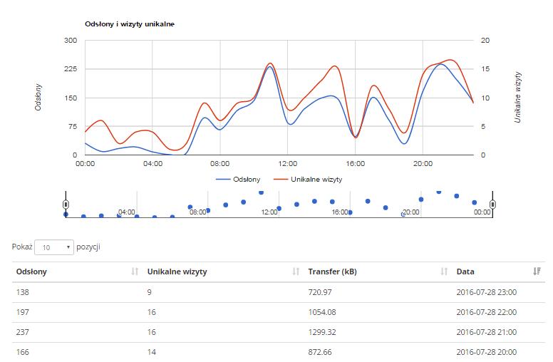 Statystyki serwera w home.pl - Przejdź do sekcji Wizyty