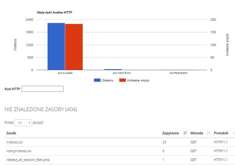 Statystyki serwera w home.pl - Przejdź do sekcji Kody HTTP