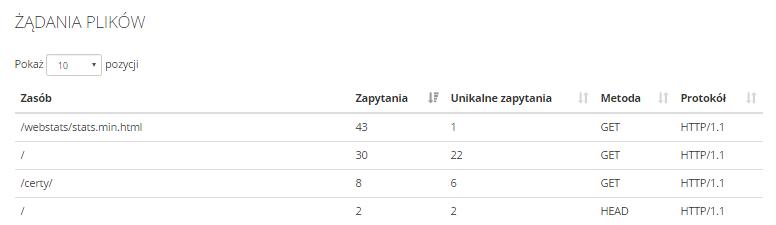 Statystyki serwera w home.pl - Przejdź do sekcji Żądania plików