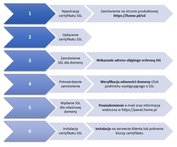 Na czym polega proces wydawania certyfikatu?