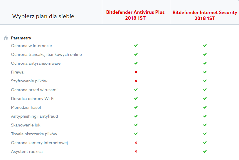 Bitdefender Antivirus Plus & Internet Security
