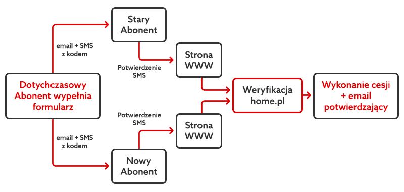 Cesja elektroniczna - schemat procedury zmiany danych abonenta.