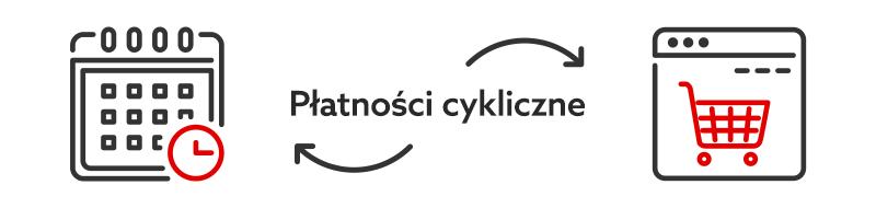 Obrazek przedstawiający symboliczne płatności cykliczne