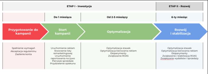 eSklep - Kampania - Schemat etapów, z których składa się kampania