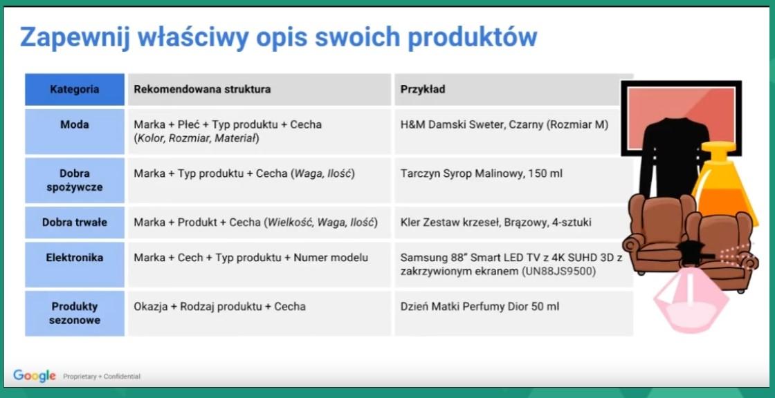 Google Ads - Zapewnij właściwy opis swoich produktów - Tabela z przykładowymi opisami produktów