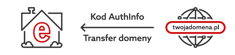 Jak wykonać transfer domeny internetowej do home.pl? - Schemat graficzny Kod AuthInfo