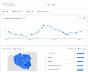 Pozycjonowanie lokalne w wyszukiwarce Google
