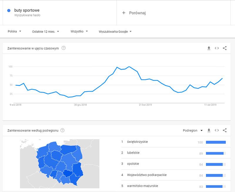 Strategia pozycjonowania w home.pl – zasięg