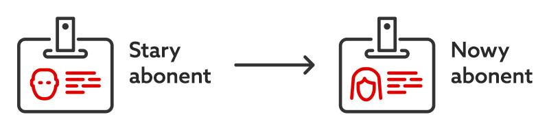 Cesja, czyli zmiana danych abonenta - Schemat zmiany starego abonenta na nowego abonenta