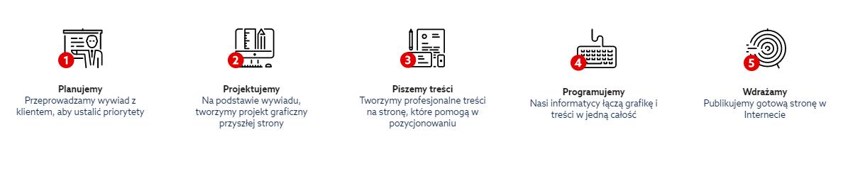 Jak przebiega proces tworzenia strony internetowej w home.pl?