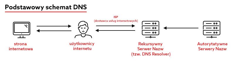 Podstawowy schemat DNS - jak działają serwery DNS?