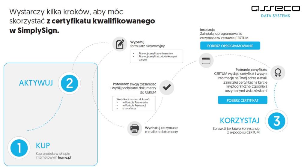 Jak uzyskać mobilny podpis kwalifikowany SimplySign?