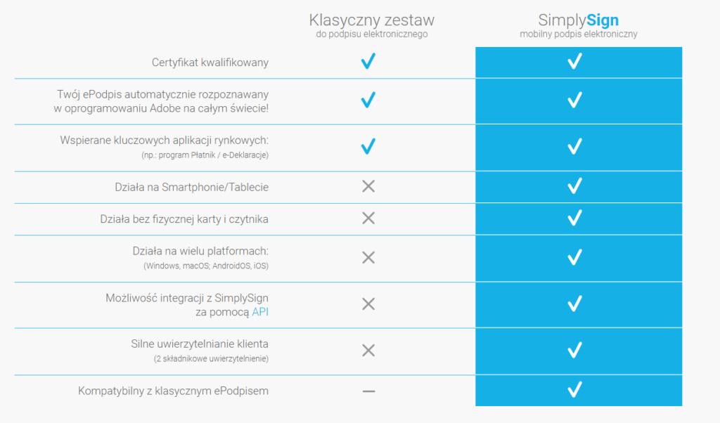 Czym różni się podpis SimplySign od klasycznego podpisu elektronicznego?