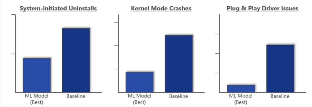 Microsoft opublikował wyniki swojego algorytmu nauczania maszynowego