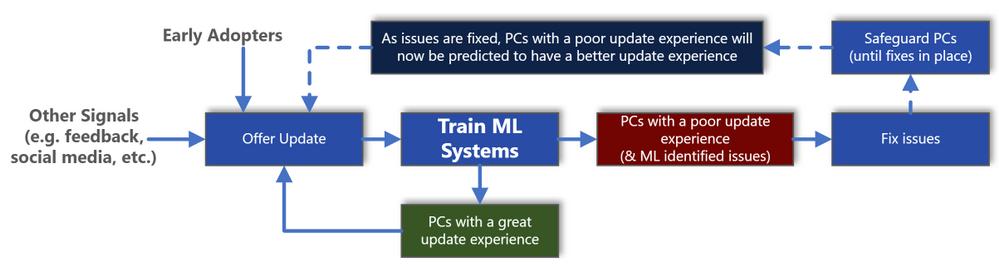 Nauczanie maszynowe Microsoft polega na wielu źródłach danych