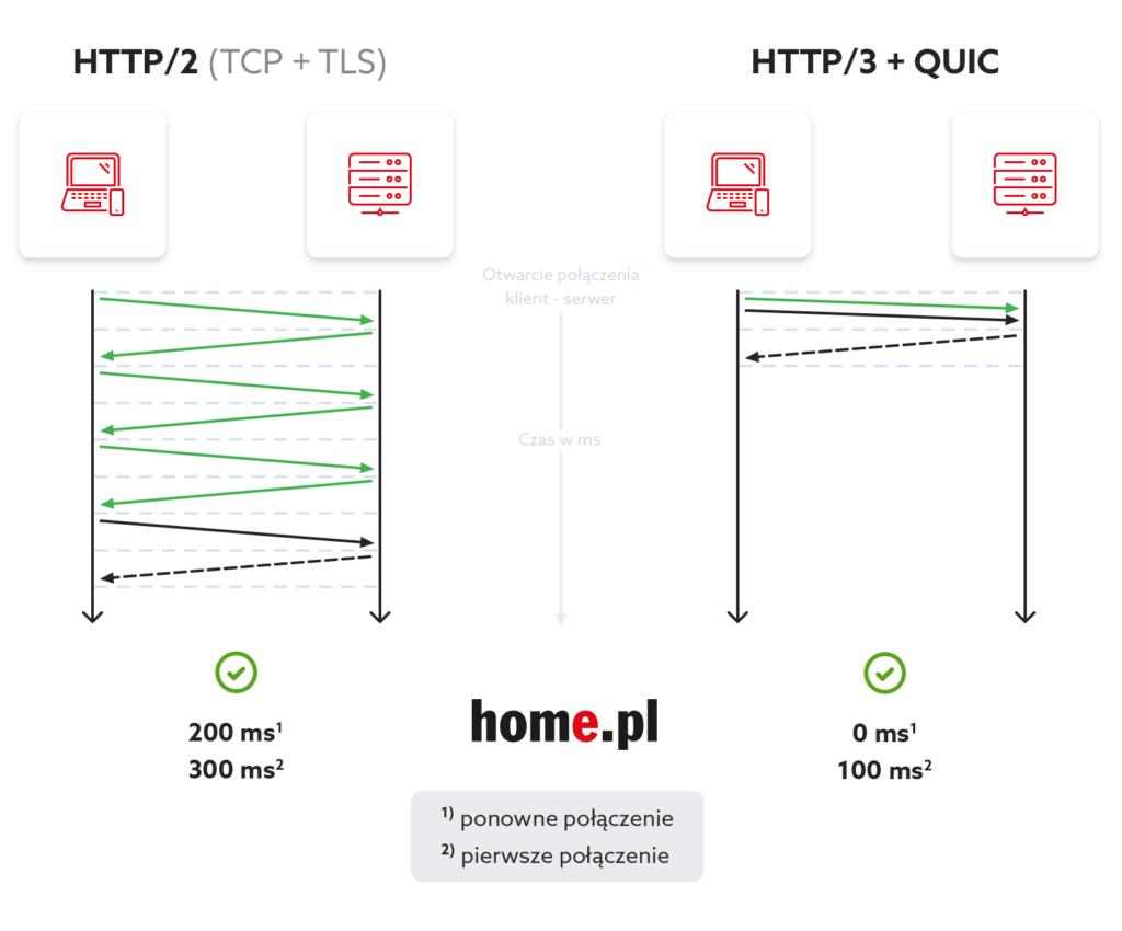 Co to jest i jak włączyć HTTP/3 + QUIC na hostingu w home.pl?