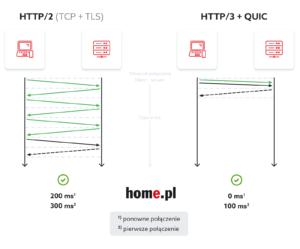 HTTP/2 vs. HTTP/3 + QUIC