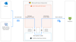 Schemat przedstawiający ścieżkę podpisu w CodeTwo Podpisy Email dla dzierżawców usług Microsoft 365 (dawniej Office 365), pracujący w trybie podpisu po stronie serwera.