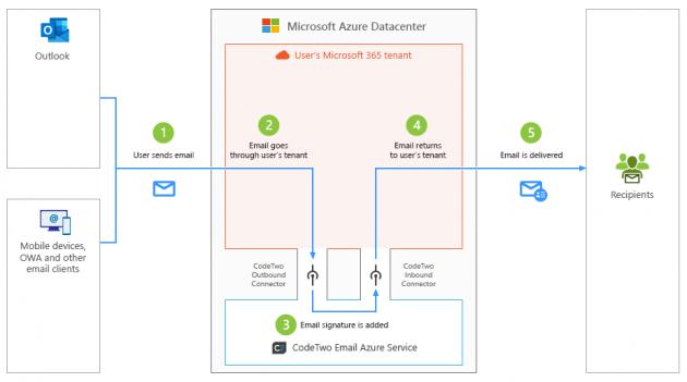 Przepływ poczty w Microsoft 365 (dawniej Office 365) z CodeTwo Podpisy email dla Microsoft 365 (dawniej Office 365) w trybie podpisu po stronie serwera.