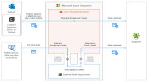 Schemat przedstawiający CodeTwo Podpisy email dla Microsoft 365 (dawniej Office 365) pracujący w trybie combo.