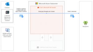 W trybie klienta, podpisy email CodeTwo są dostępne podczas wpisywania wiadomości w Outlooku i są aktualizowane automatycznie przez dedykowany dodatek do Outlooka.